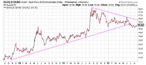Gold priced in Australian Dollars