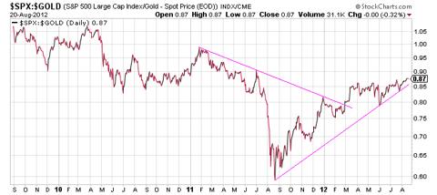 Stocks priced in gold