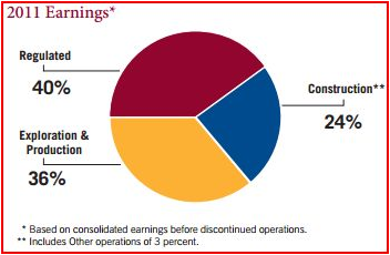MDU Earnings Distribution