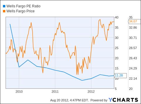 WFC PE Ratio Chart