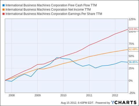 IBM Free Cash Flow TTM Chart