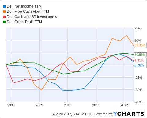DELL Net Income TTM Chart