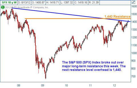 S&P 500 Index (SPX) Weekly Chart