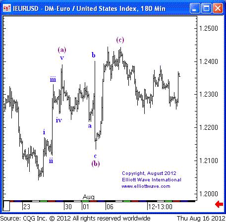 EURUSD Elliott Wave Chart