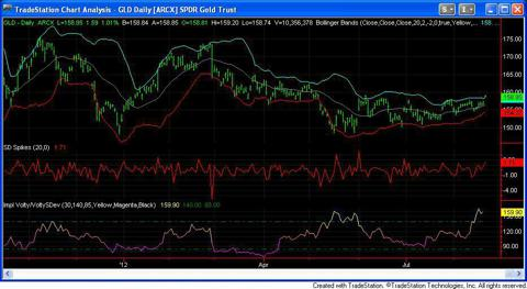GLD Daily, Bolly Bands, SV-IV ratio.