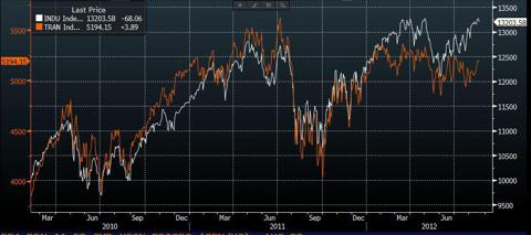 DJIA vs DJ Transport Index