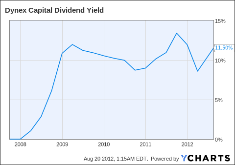 DX Dividend Yield Chart