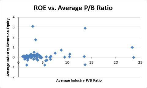 ROE vs. Avg. PB Zoom
