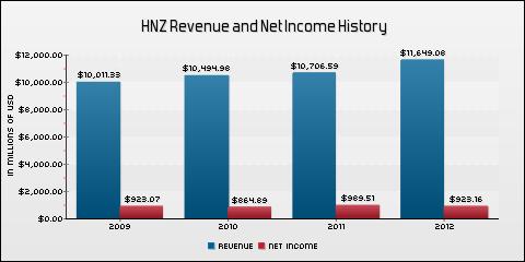 H. J. Heinz Company Revenue and Net Income History