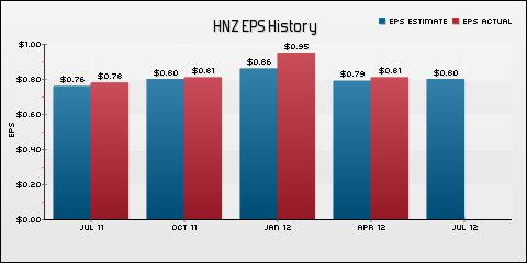 H. J. Heinz Company EPS Historical Results vs Estimates
