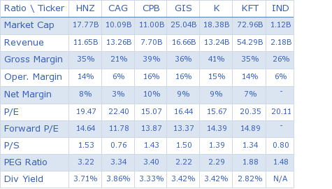 H. J. Heinz Company key ratio comparison with direct competitors