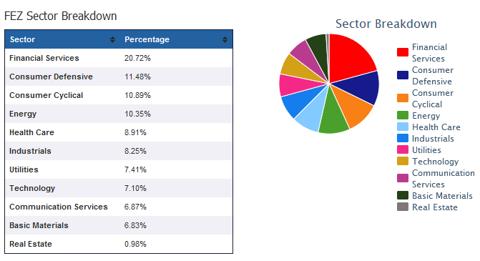 FEZ Sector Breakdown