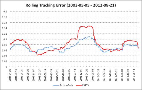 Rolling Tracking Error