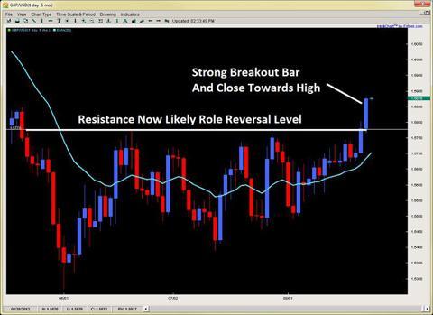 forex price action breakout bar 2ndskiesforex.com aug 22nd