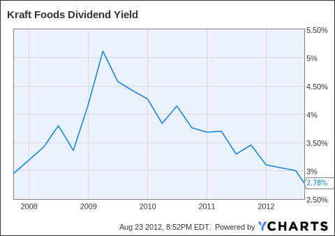 KFT Dividend Yield Chart