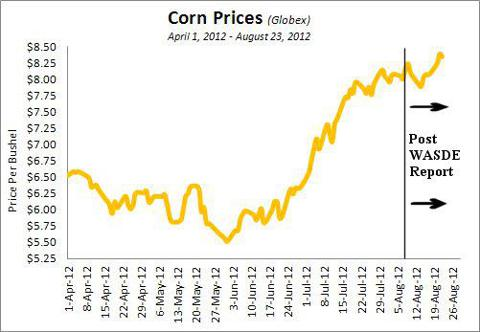Corn Prices between April 1 and August 23 Post August WASDE