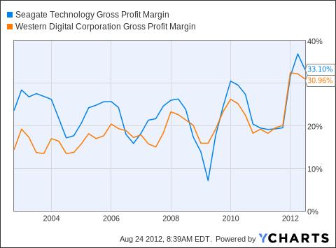 STX Gross Profit Margin Chart