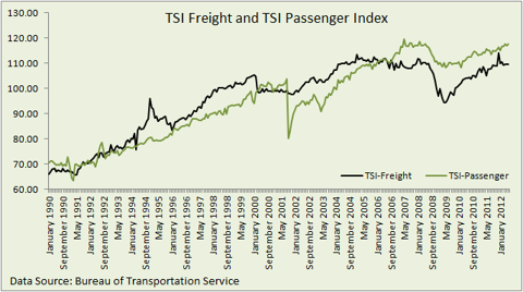 TSI Freight and TSI passenger Index
