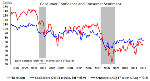 Consumer confidence and consumer sentiment