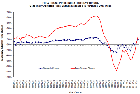 FHFA HOUSE PRICE INDEX HISTORY FOR USA: Seasonally Adjusted Price Change Measured in Purchase-Only Index