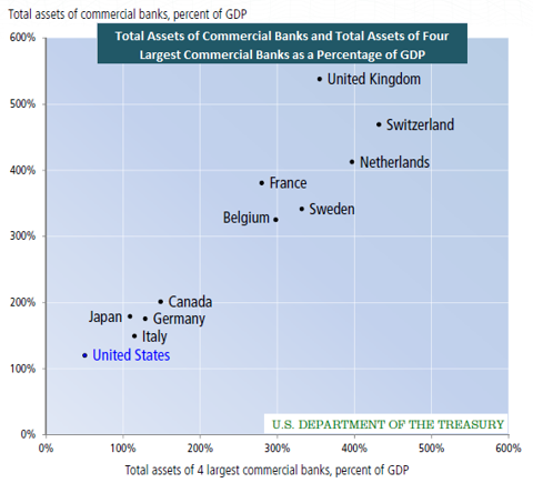 commercial bank assets as a percentage of GDP