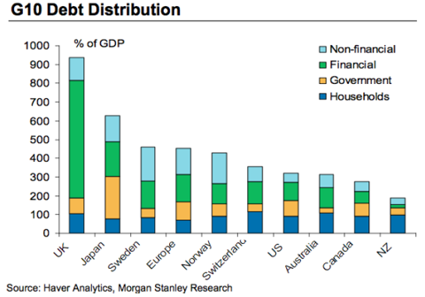 G10 debt distribution
