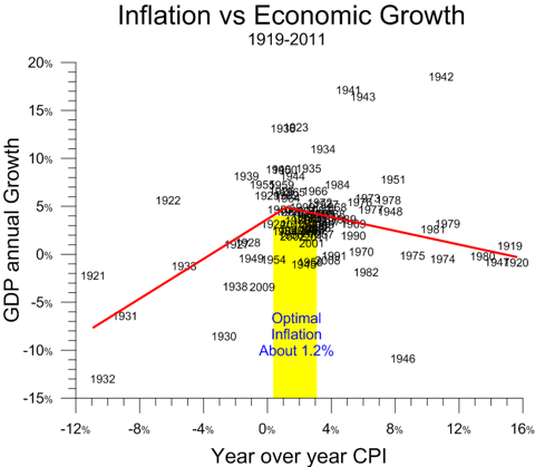 inflation v growth