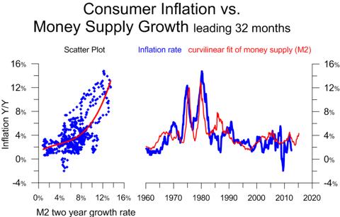 inflation v m2