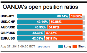 OANDA Open Position Ratios