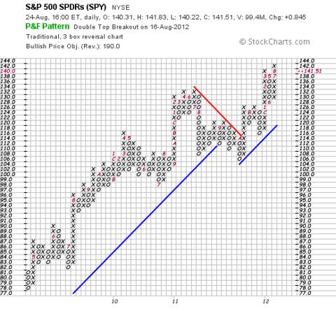 S&P 500, NYSEARCA:SPY, SPDR S&P 500 ETF