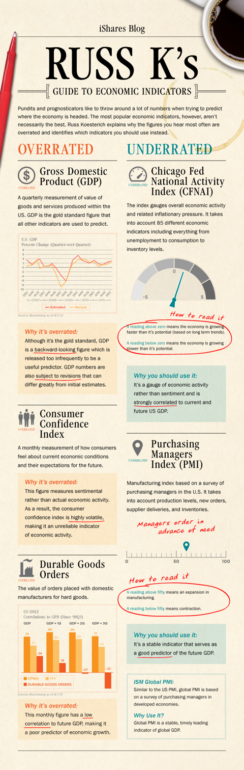 Overrated vs underrated economic indicators