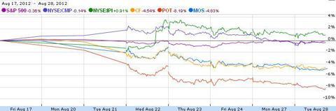 Fertilizer stock performance Aug 17 - 28th 2012