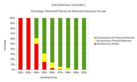 Figure 2. Sub-bituminous generator status by operating decade (Percentage).