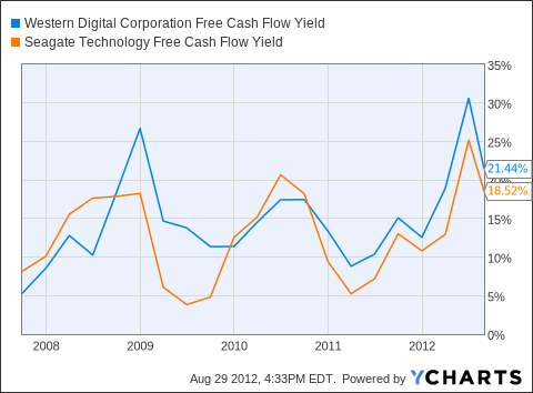 WDC Free Cash Flow Yield Chart
