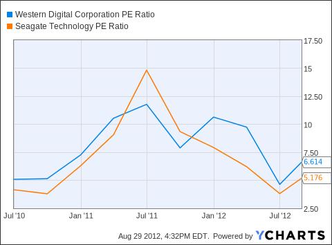 WDC PE Ratio Chart