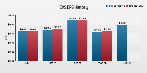 CVS Caremark Corporation EPS Historical Results vs Estimates
