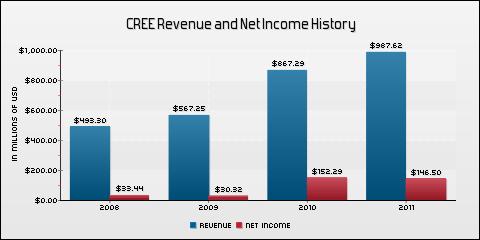 Cree, Inc. Revenue and Net Income History