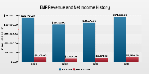 Emerson Electric Co. Revenue and Net Income History