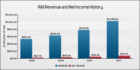 Rackspace Hosting, Inc. Revenue and Net Income History