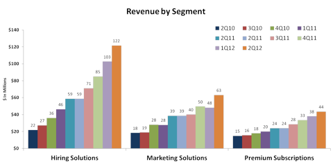 LinkedIn Revenue by Segment