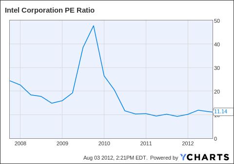 INTC PE Ratio Chart
