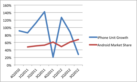 iPhone Sales and Android Market Share