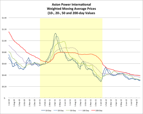 Axion Power Weighted Moving Average Prices