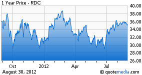RDC: 1 Year Price Chart