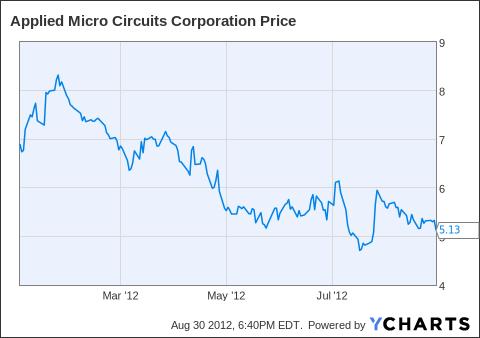 AMCC Chart