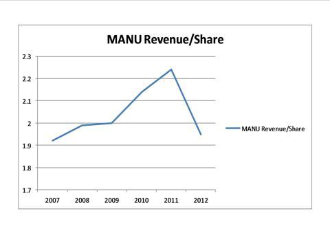 MANU Revenue/Share