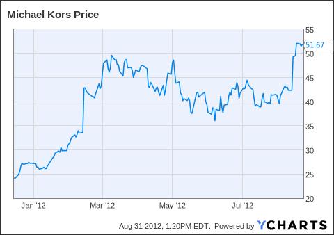 KORS Chart