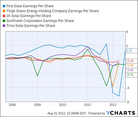 FSLR Earnings Per Share Chart