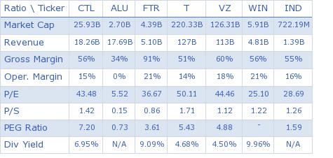CenturyLink, Inc. key ratio comparison with direct competitors