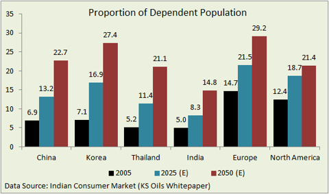 proportion of dependent population